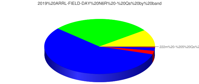 2019 ARRL-FIELD-DAY N6R - Qs by band